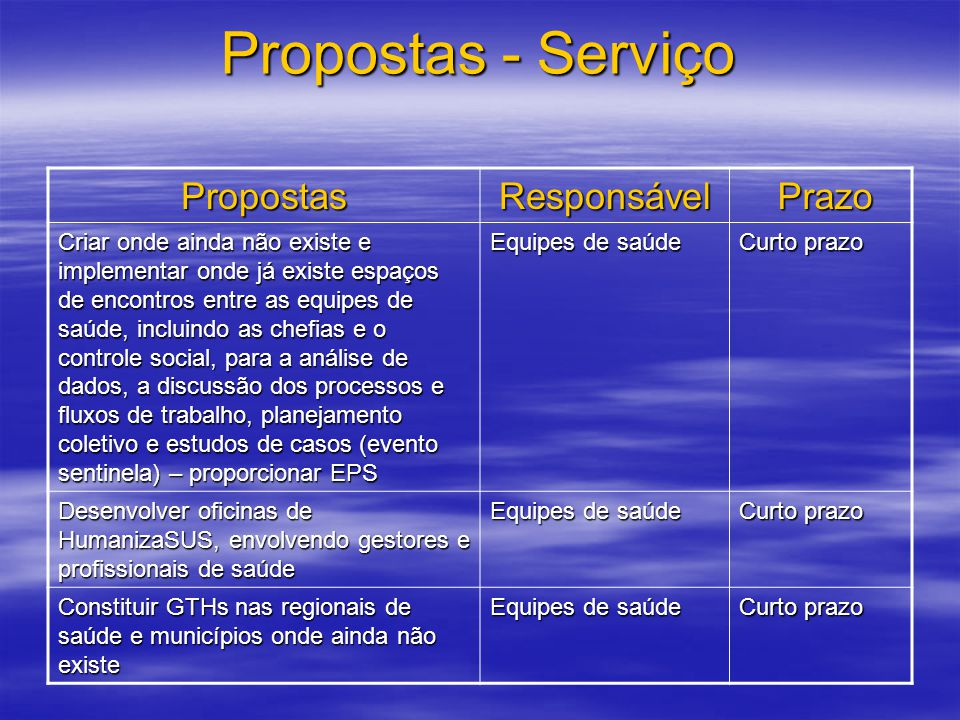 Propostas - Serviço Propostas Responsável Prazo