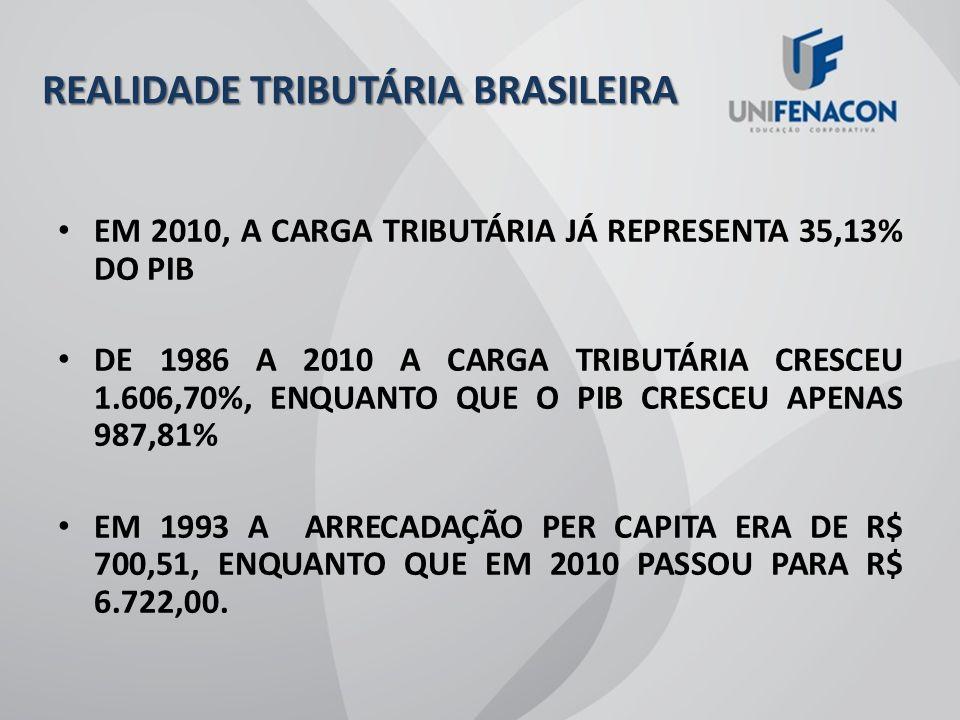REALIDADE TRIBUTÁRIA BRASILEIRA