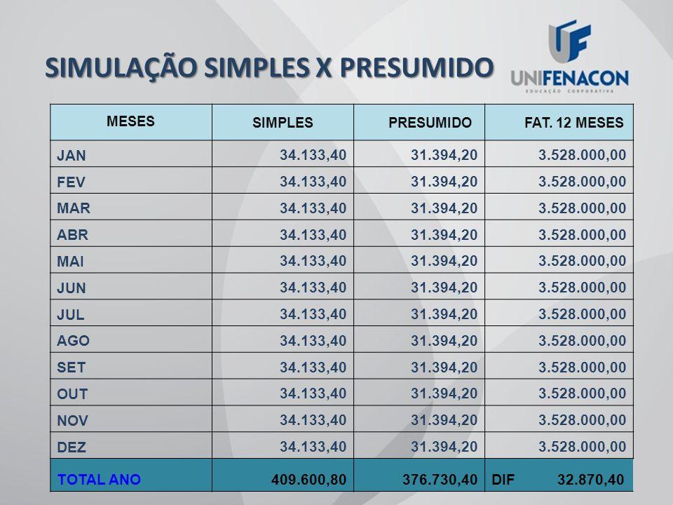SIMULAÇÃO SIMPLES X PRESUMIDO