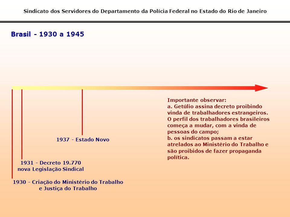 nova Legislação Sindical 1930 - Criação do Ministério do Trabalho