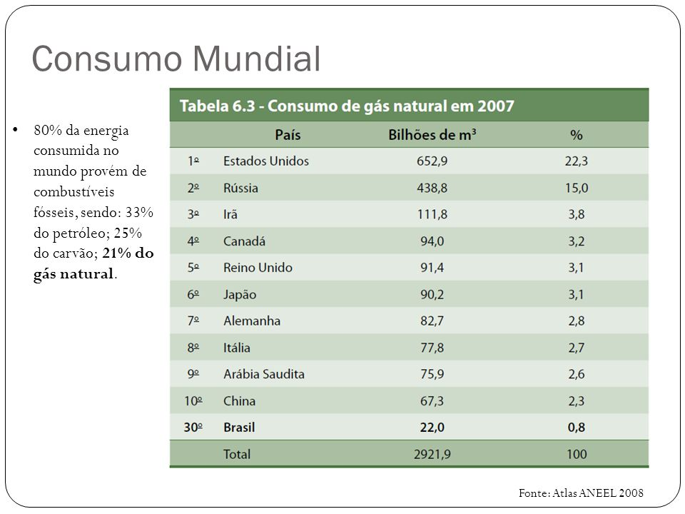 Consumo Mundial 80% da energia consumida no mundo provém de combustíveis fósseis, sendo: 33% do petróleo; 25% do carvão; 21% do gás natural.