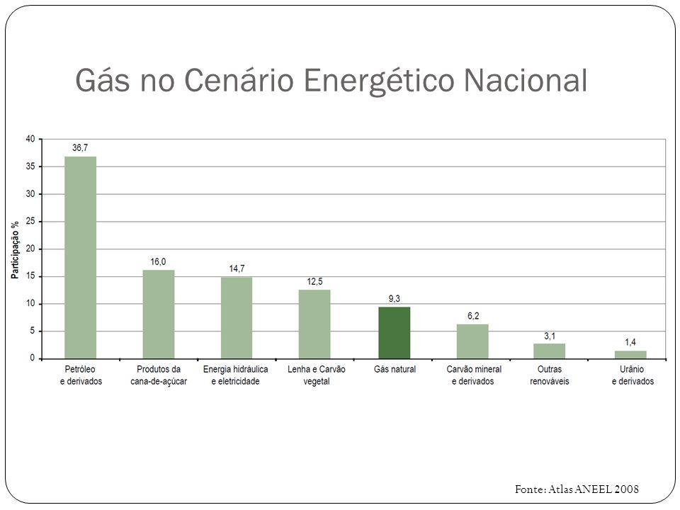 Gás no Cenário Energético Nacional