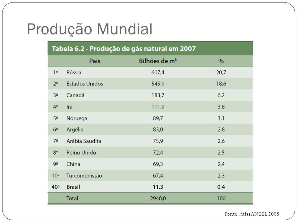 Produção Mundial Fonte: Atlas ANEEL 2008