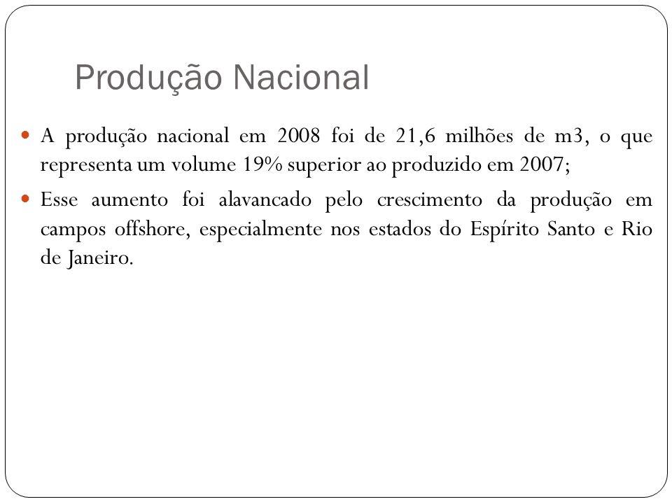 Produção Nacional A produção nacional em 2008 foi de 21,6 milhões de m3, o que representa um volume 19% superior ao produzido em 2007;