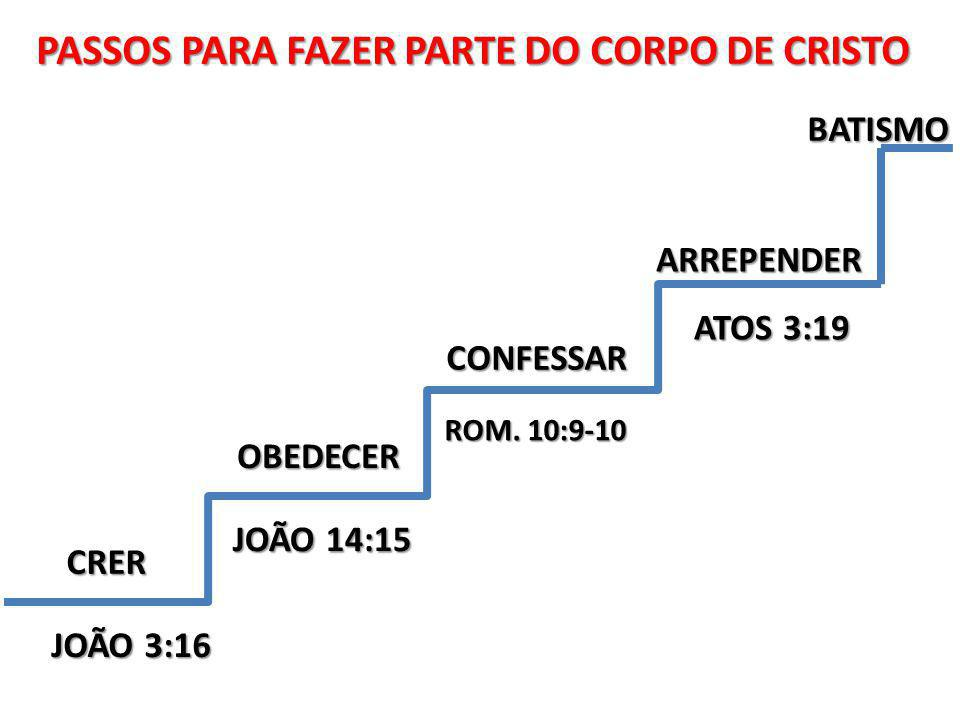 PASSOS PARA FAZER PARTE DO CORPO DE CRISTO