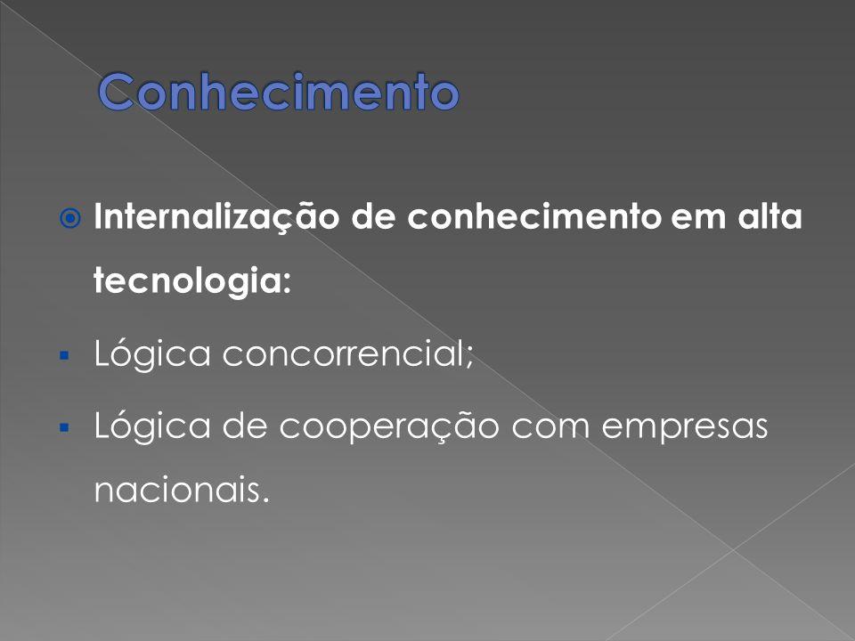 Conhecimento Internalização de conhecimento em alta tecnologia: