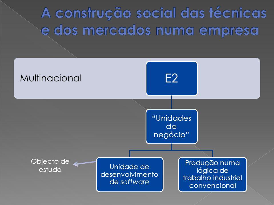 A construção social das técnicas e dos mercados numa empresa