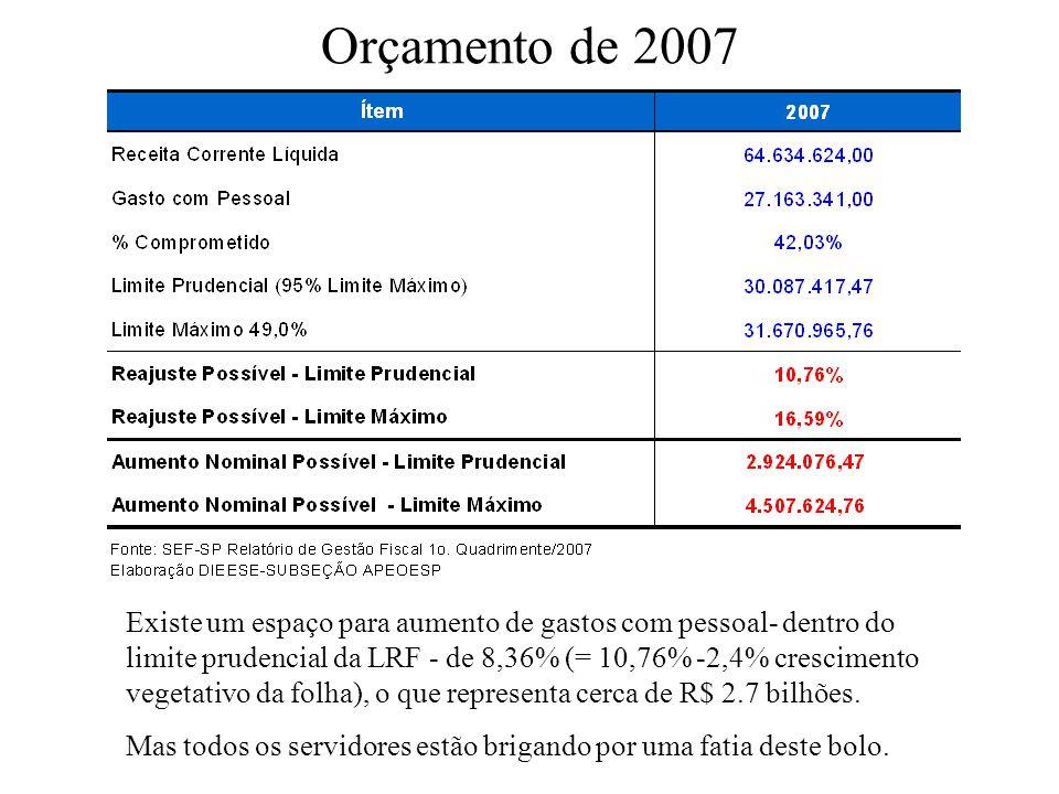 Orçamento de 2007