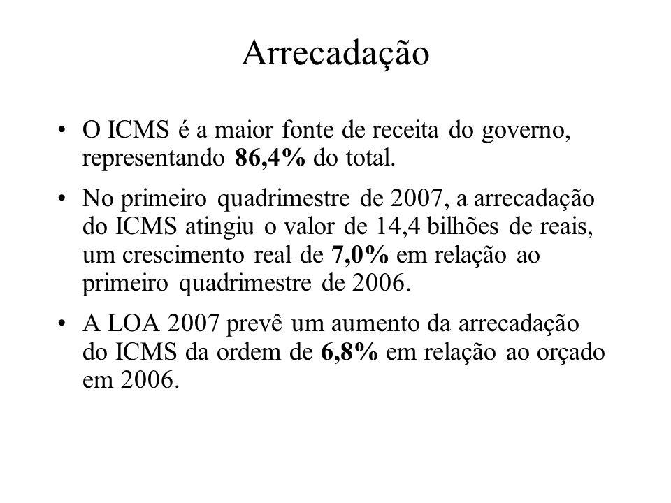 Arrecadação O ICMS é a maior fonte de receita do governo, representando 86,4% do total.
