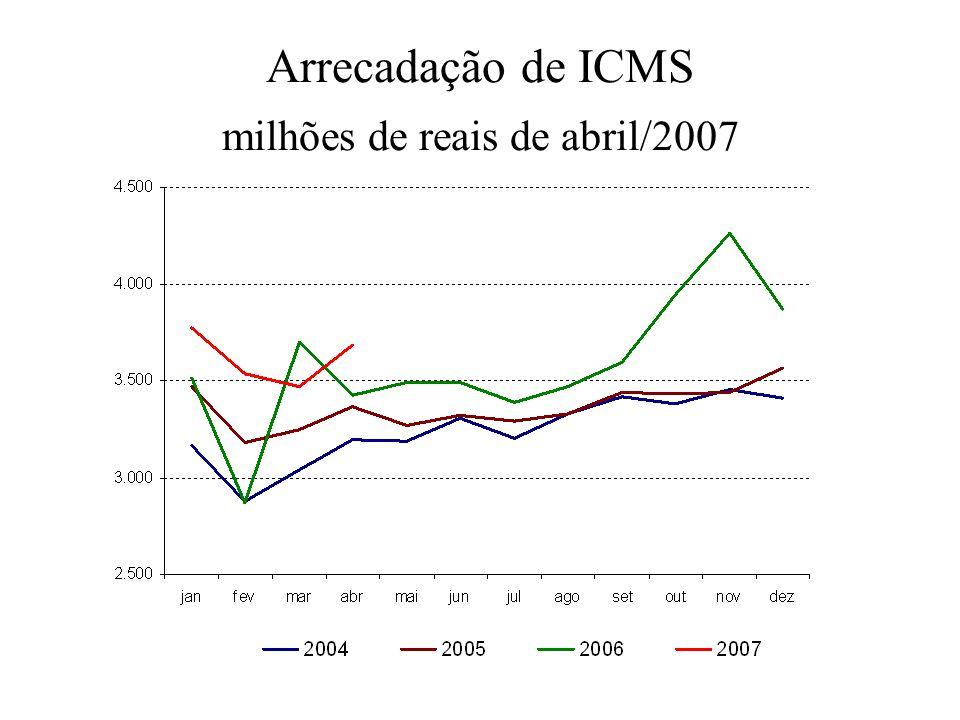 Arrecadação de ICMS milhões de reais de abril/2007