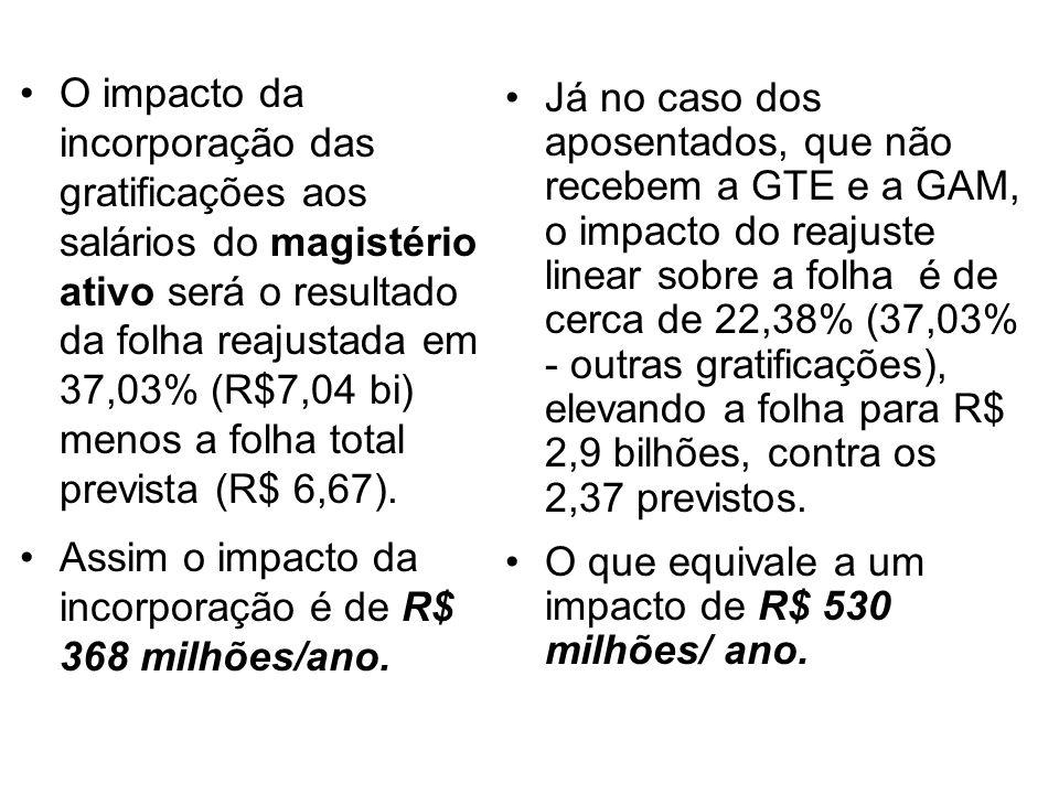 O impacto da incorporação das gratificações aos salários do magistério ativo será o resultado da folha reajustada em 37,03% (R$7,04 bi) menos a folha total prevista (R$ 6,67).