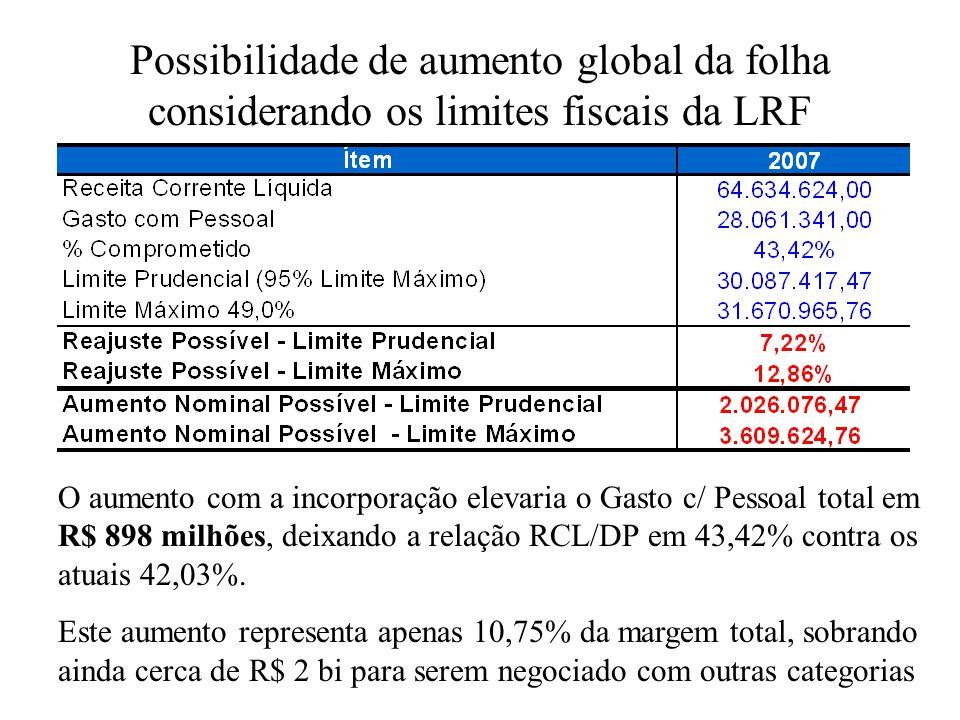 Possibilidade de aumento global da folha considerando os limites fiscais da LRF