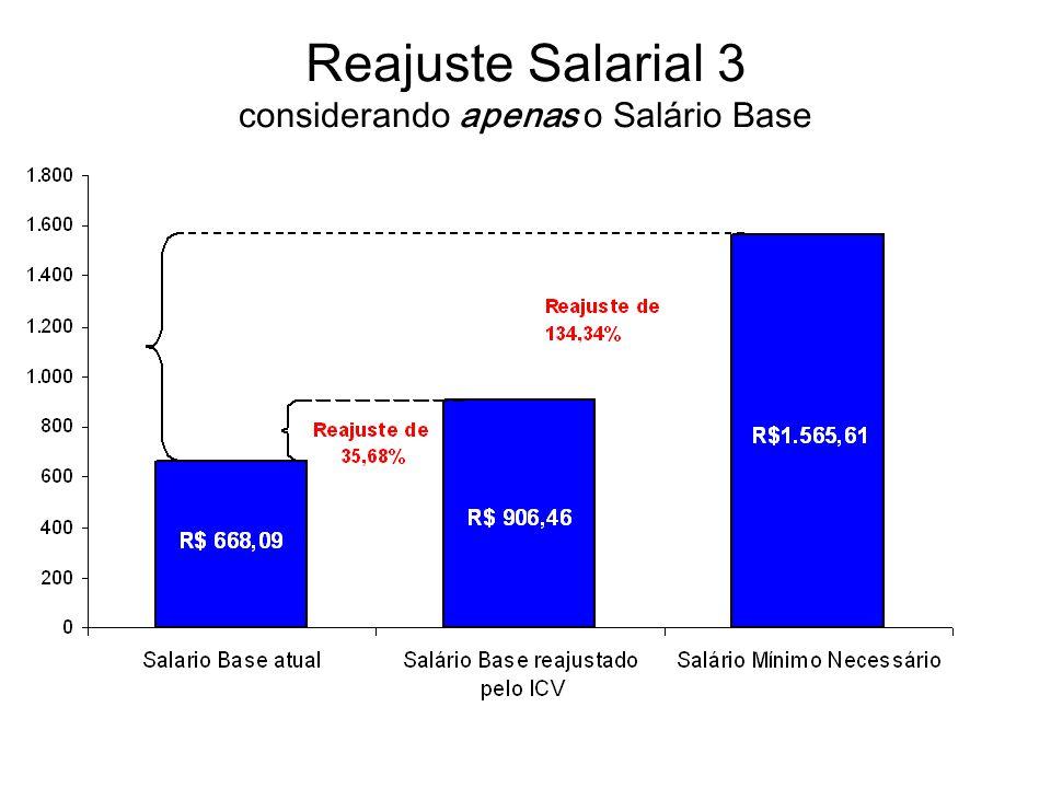 Reajuste Salarial 3 considerando apenas o Salário Base