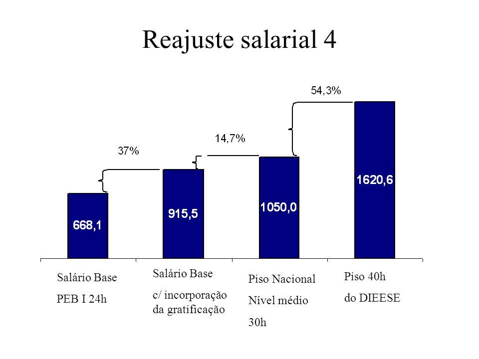 Reajuste salarial 4 Salário Base Salário Base Piso 40h Piso Nacional