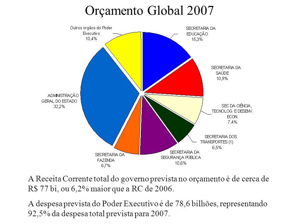 Orçamento Global 2007 A Receita Corrente total do governo prevista no orçamento é de cerca de R$ 77 bi, ou 6,2% maior que a RC de 2006.