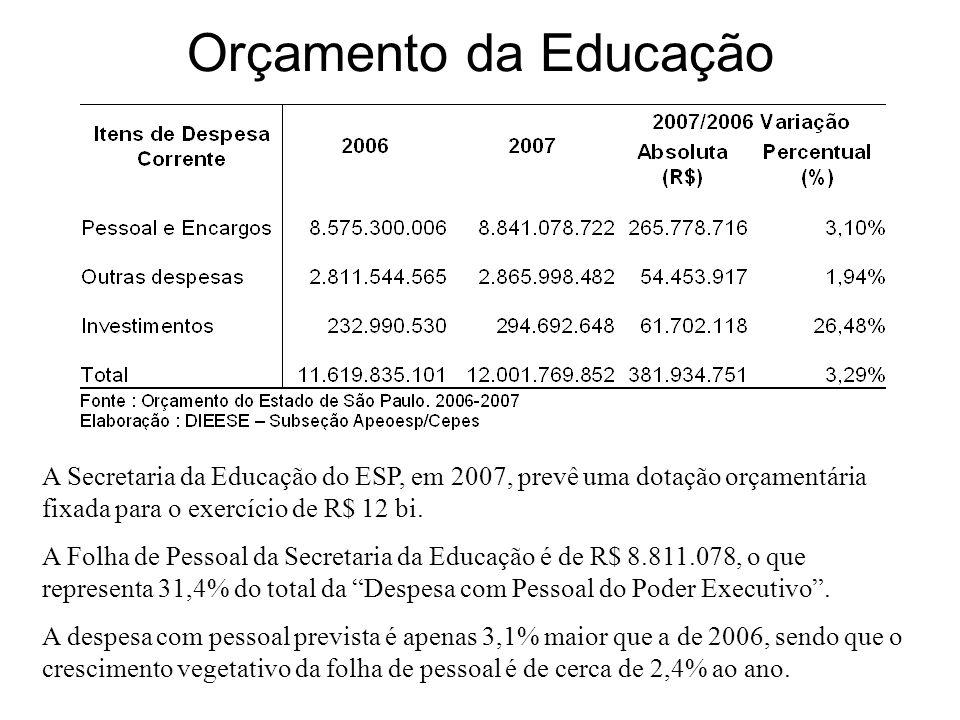 Orçamento da Educação A Secretaria da Educação do ESP, em 2007, prevê uma dotação orçamentária fixada para o exercício de R$ 12 bi.