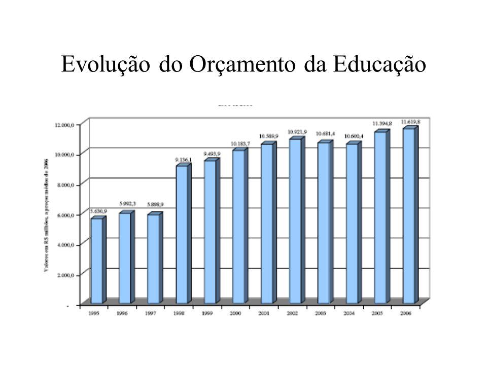 Evolução do Orçamento da Educação