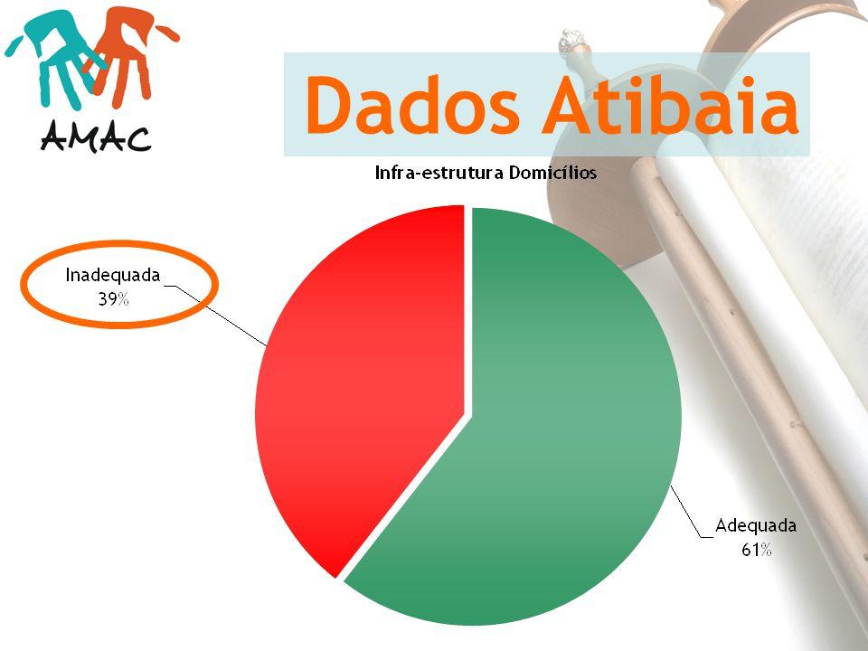 Dados Atibaia