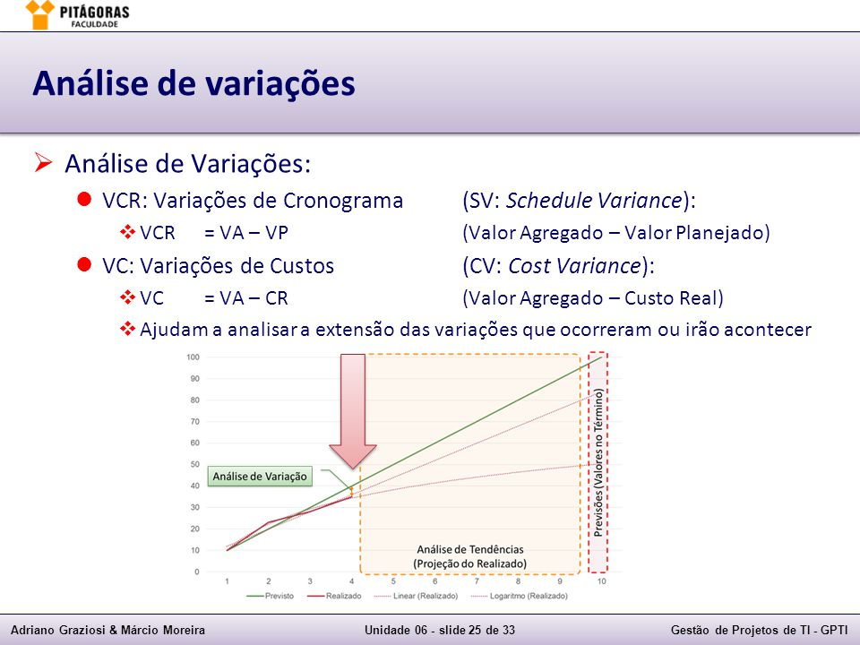 Análise de variações Análise de Variações: