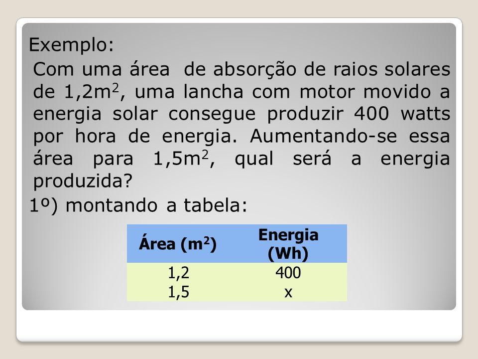 Exemplo: Com uma área de absorção de raios solares de 1,2m2, uma lancha com motor movido a energia solar consegue produzir 400 watts por hora de energia. Aumentando-se essa área para 1,5m2, qual será a energia produzida 1º) montando a tabela: