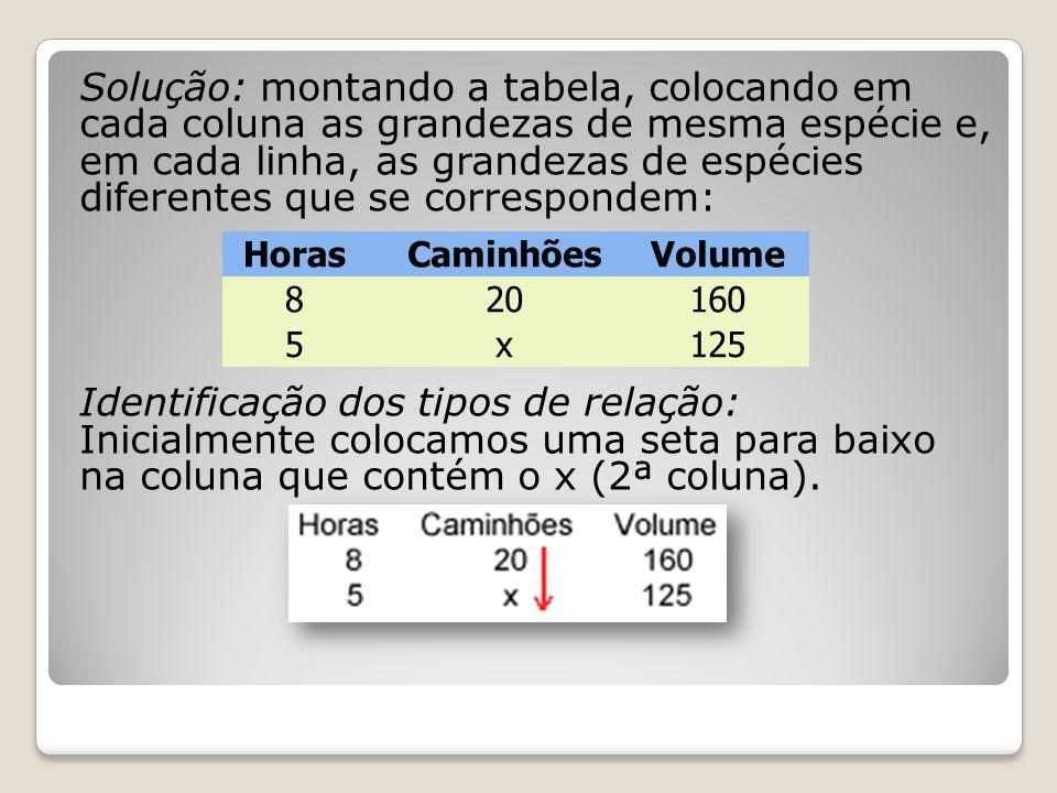Solução: montando a tabela, colocando em cada coluna as grandezas de mesma espécie e, em cada linha, as grandezas de espécies diferentes que se correspondem: Identificação dos tipos de relação: Inicialmente colocamos uma seta para baixo na coluna que contém o x (2ª coluna).