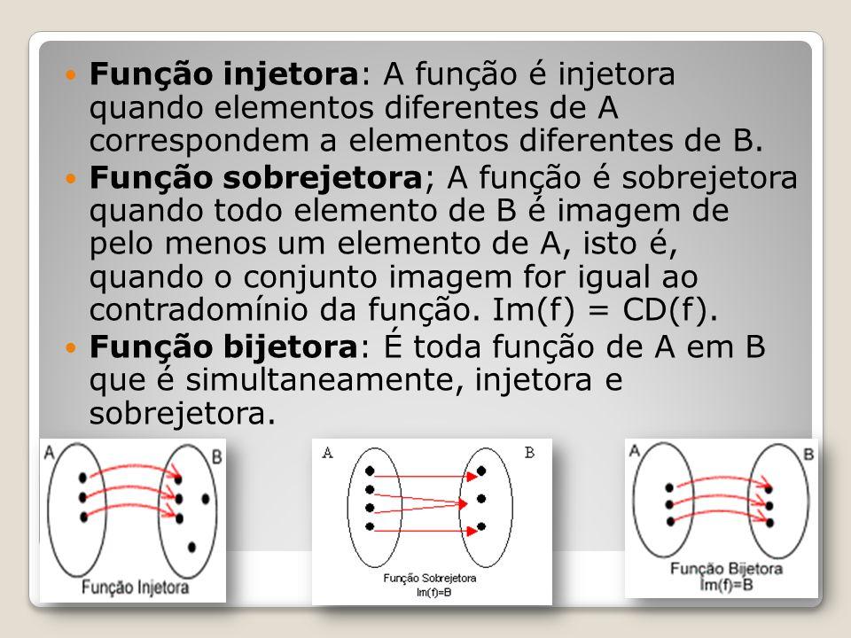 Função injetora: A função é injetora quando elementos diferentes de A correspondem a elementos diferentes de B.