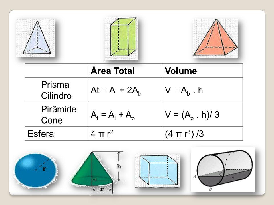 Área Total. Volume. Prisma. Cilindro. At = Al + 2Ab. V = Ab . h. Pirâmide. Cone. At = Al + Ab.