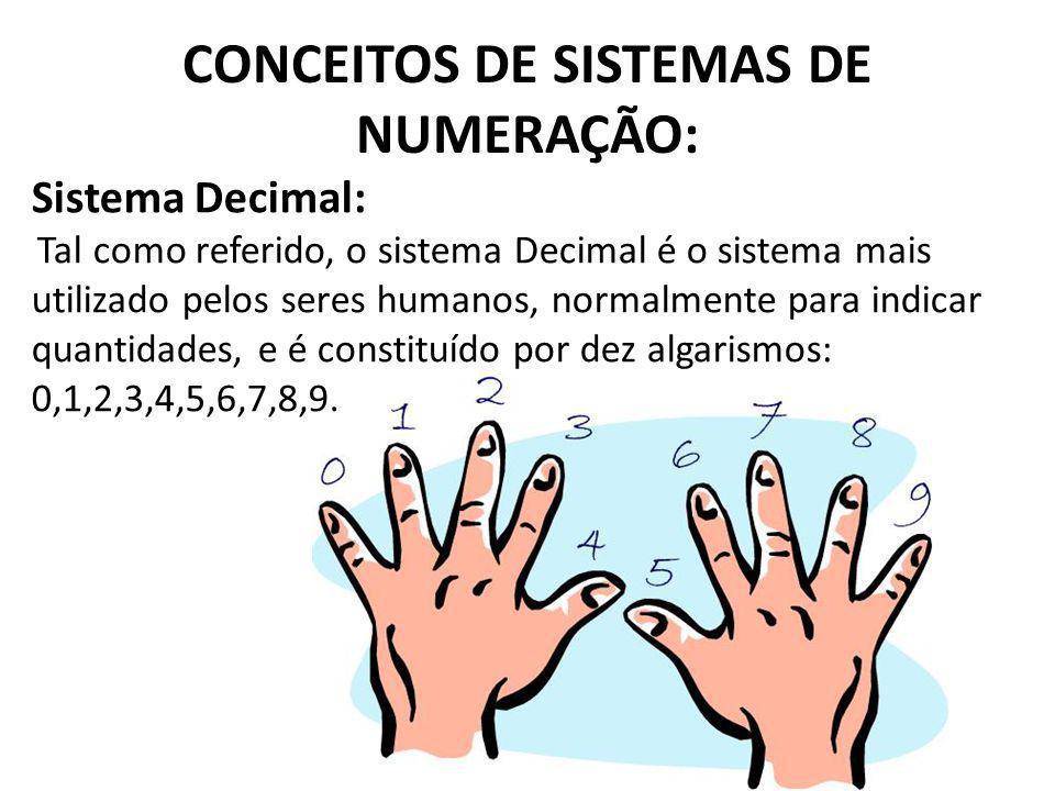 CONCEITOS DE SISTEMAS DE NUMERAÇÃO: