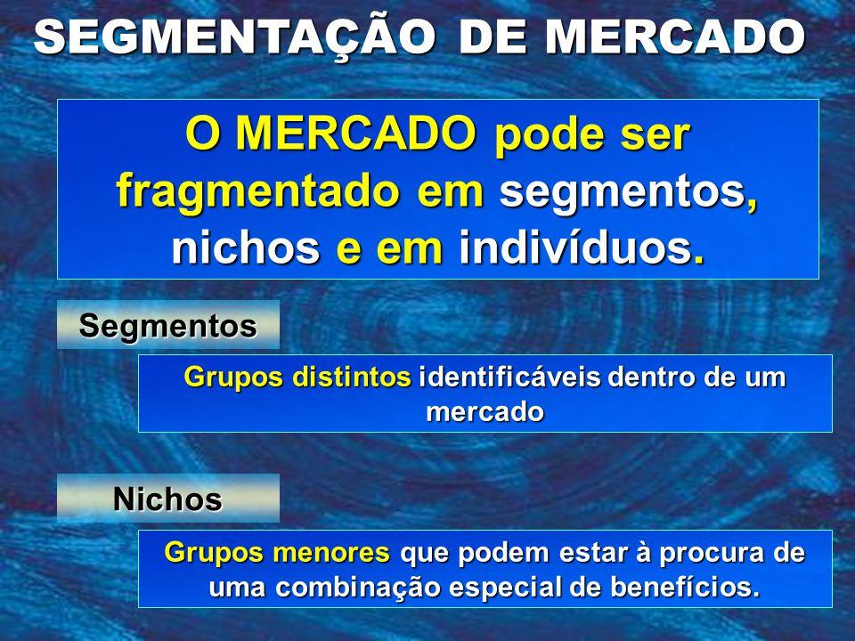 O MERCADO pode ser fragmentado em segmentos, nichos e em indivíduos.