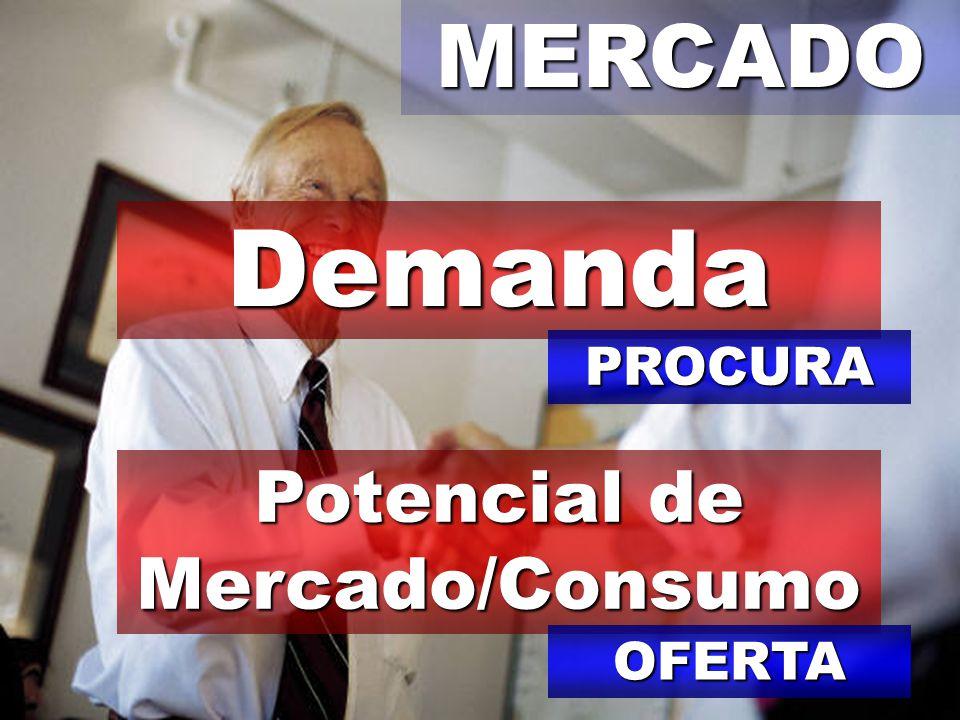 Potencial de Mercado/Consumo