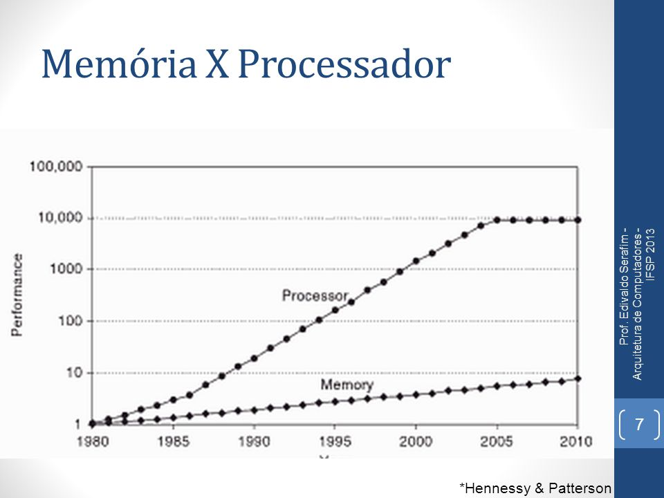 Memória X Processador *Hennessy & Patterson
