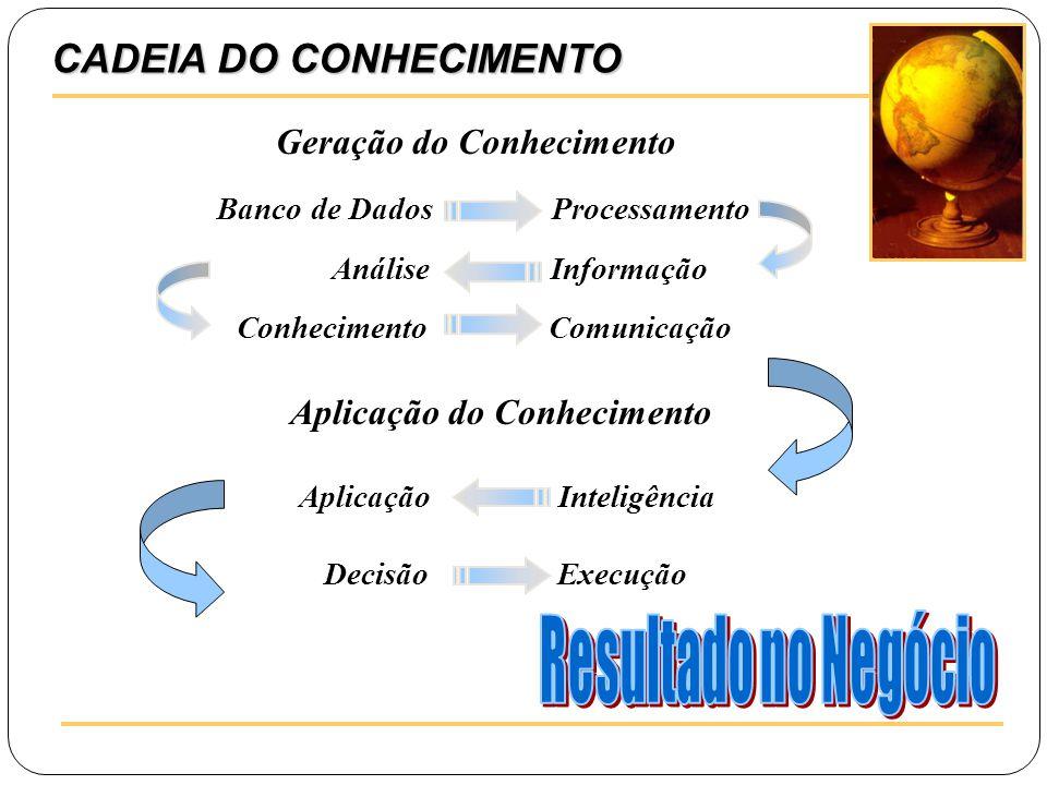 Resultado no Negócio CADEIA DO CONHECIMENTO Geração do Conhecimento