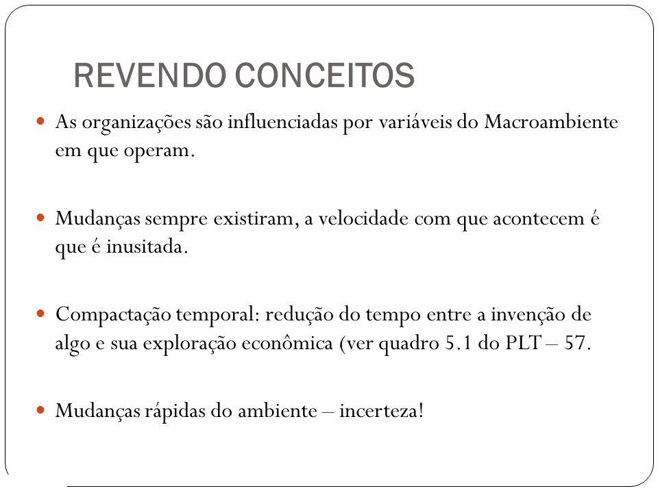REVENDO CONCEITOS As organizações são influenciadas por variáveis do Macroambiente em que operam.