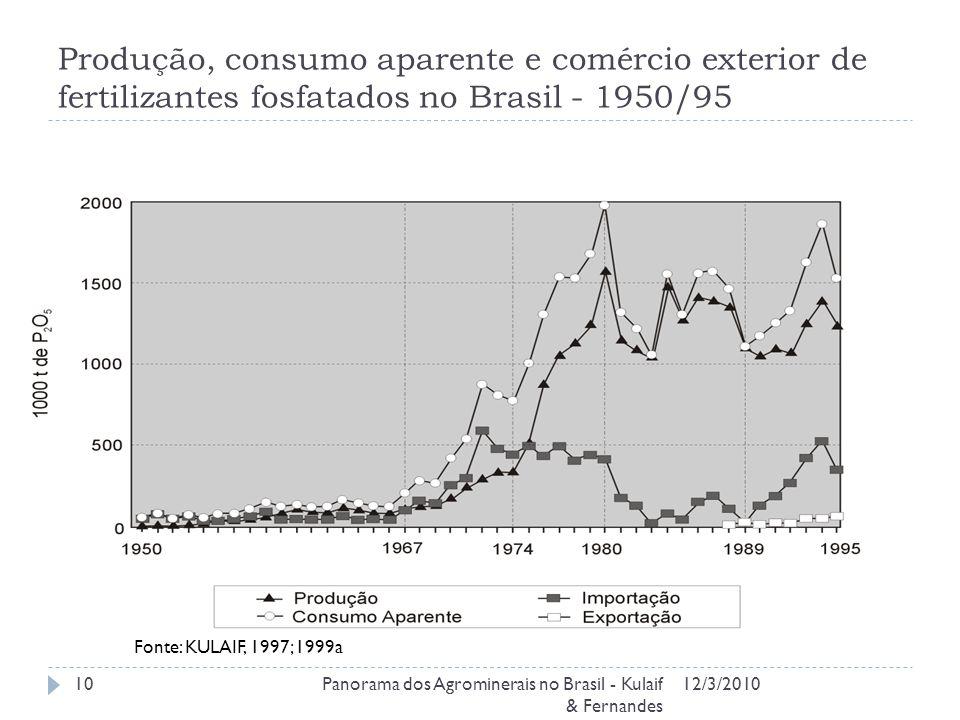 Produção, consumo aparente e comércio exterior de fertilizantes fosfatados no Brasil - 1950/95