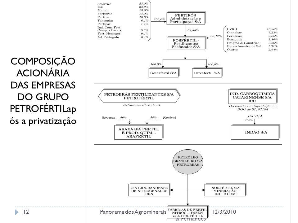 COMPOSIÇÃO ACIONÁRIA DAS EMPRESAS DO GRUPO