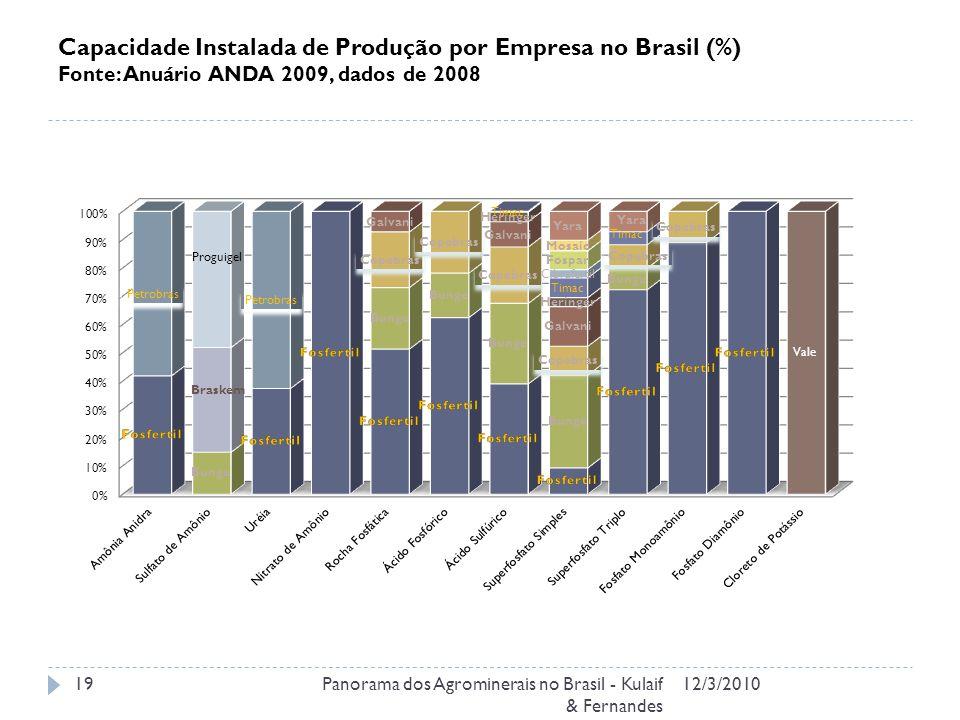 Capacidade Instalada de Produção por Empresa no Brasil (%) Fonte: Anuário ANDA 2009, dados de 2008