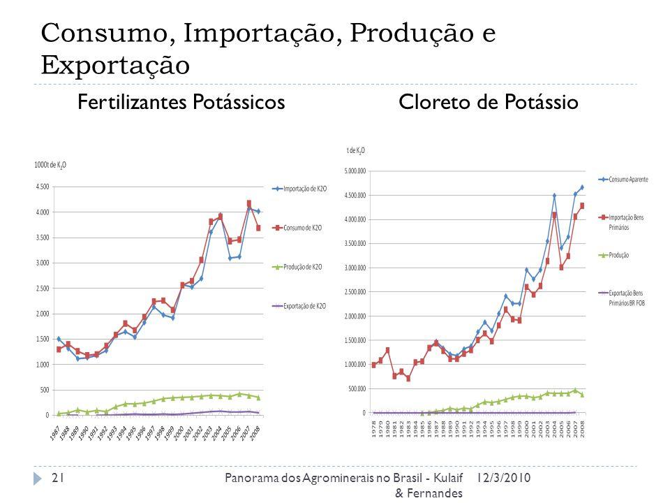 Consumo, Importação, Produção e Exportação