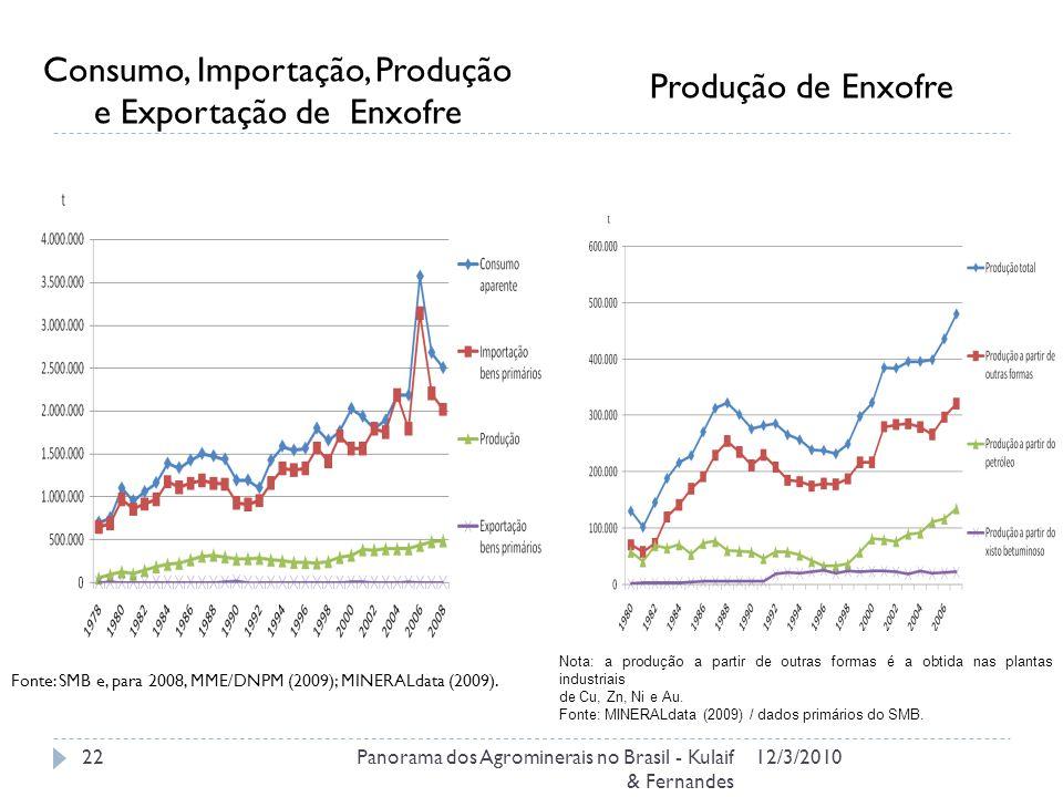 Consumo, Importação, Produção e Exportação de Enxofre