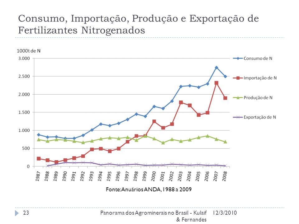 Consumo, Importação, Produção e Exportação de Fertilizantes Nitrogenados
