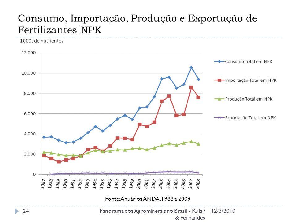 Consumo, Importação, Produção e Exportação de Fertilizantes NPK