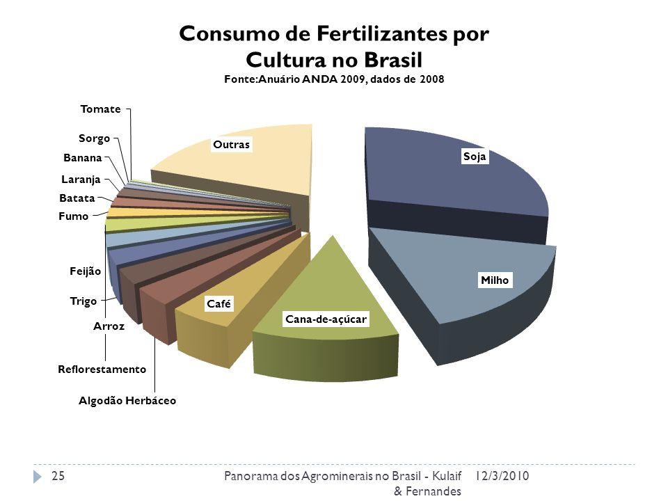 Consumo de Fertilizantes por Cultura no Brasil