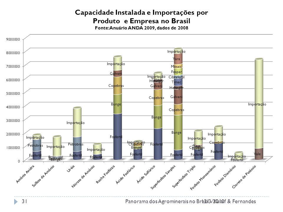 Capacidade Instalada e Importações por Produto e Empresa no Brasil