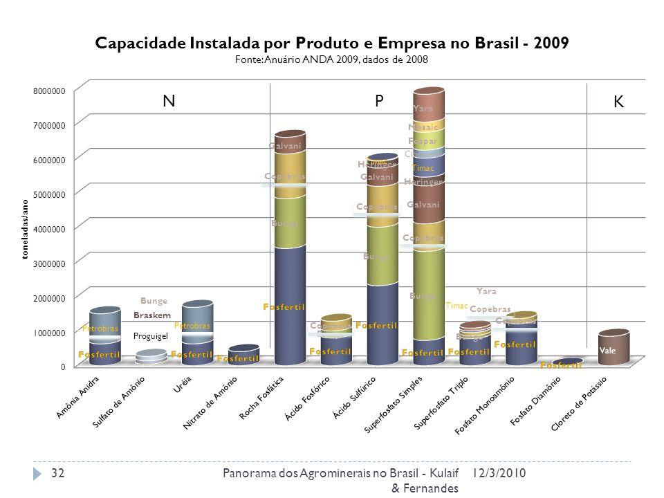 N P K Panorama dos Agrominerais no Brasil - Kulaif & Fernandes