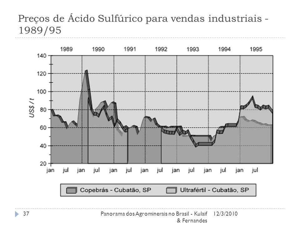 Preços de Ácido Sulfúrico para vendas industriais - 1989/95