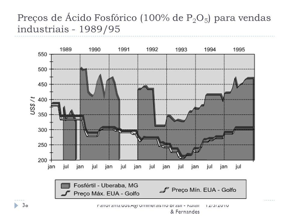 Preços de Ácido Fosfórico (100% de P2O5) para vendas industriais - 1989/95