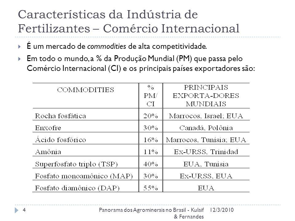 Características da Indústria de Fertilizantes – Comércio Internacional