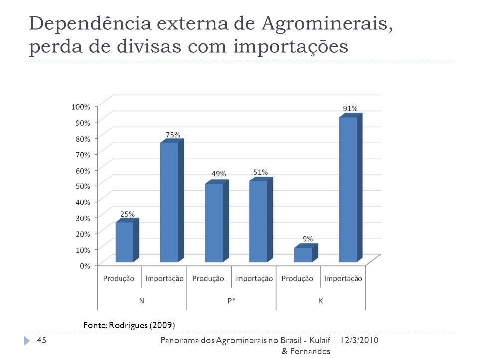 Dependência externa de Agrominerais, perda de divisas com importações