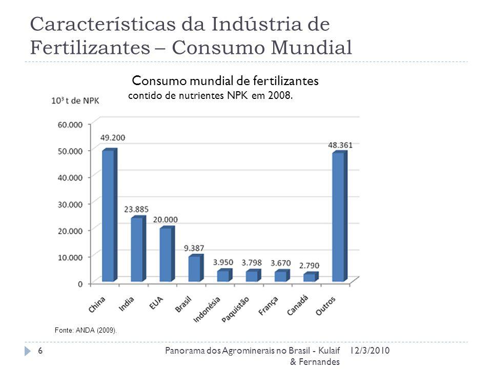 Características da Indústria de Fertilizantes – Consumo Mundial