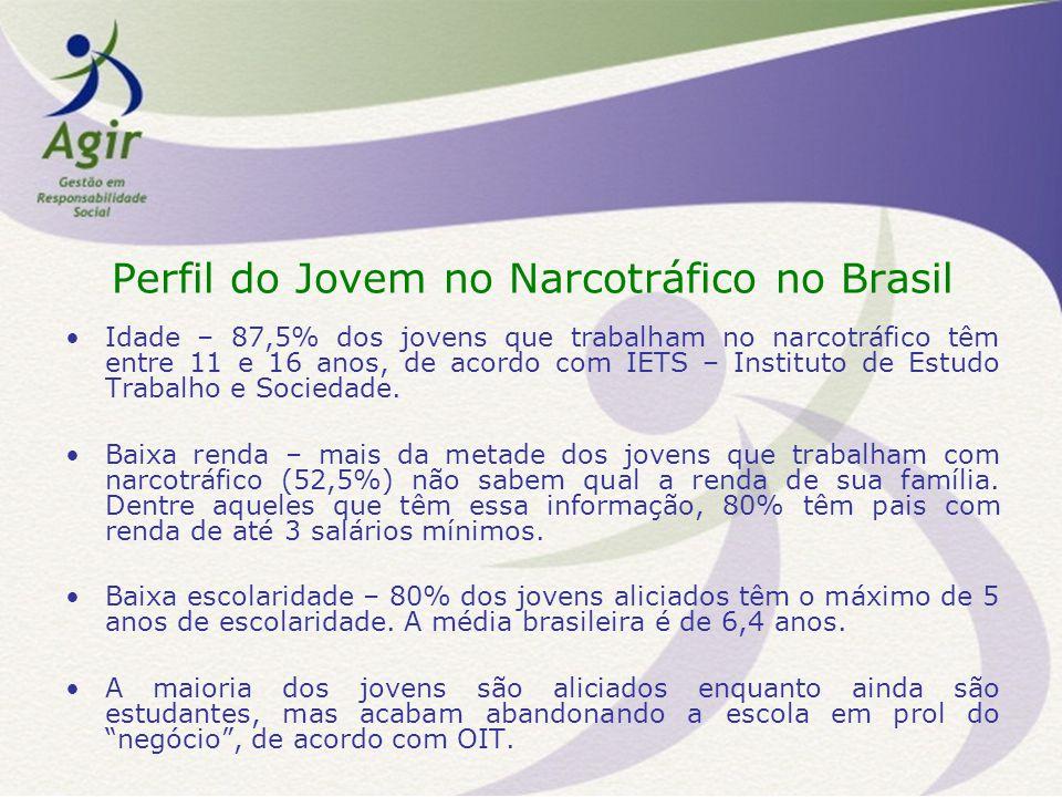 Perfil do Jovem no Narcotráfico no Brasil