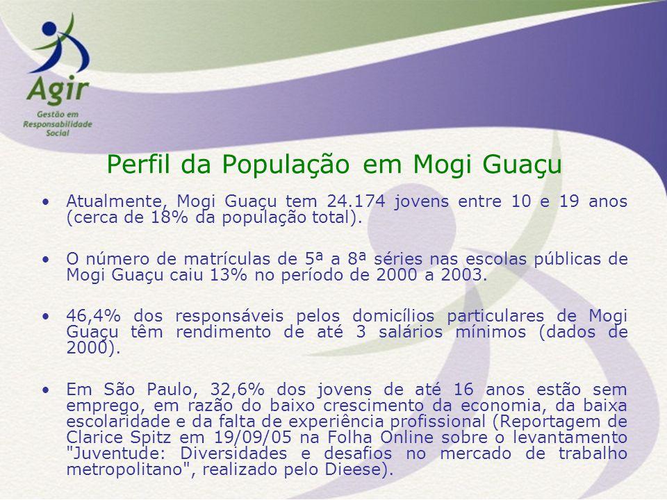Perfil da População em Mogi Guaçu